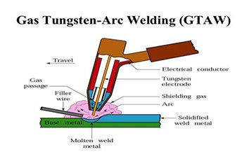 gas-tungsten-arc-welding.jpg